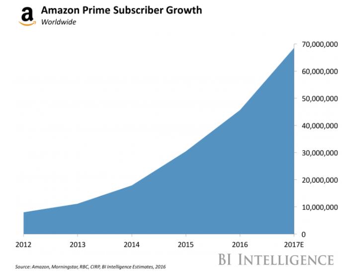 Amazon prime - évolution des membres et abonnés