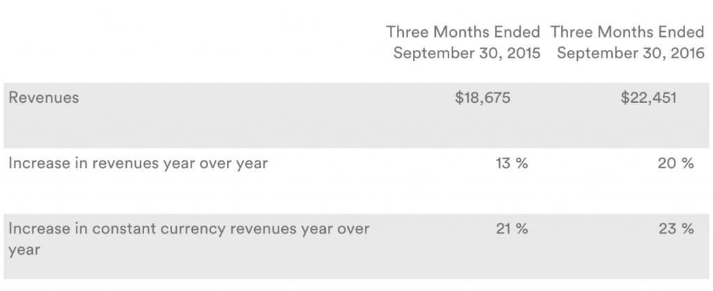 Google Q3 earnings