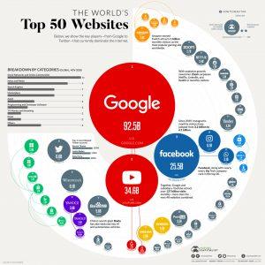 google top web site worldwide